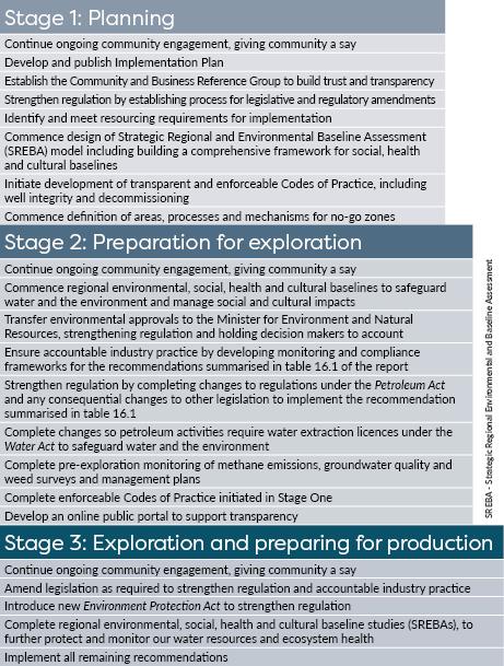 Fracking Implementation Steps